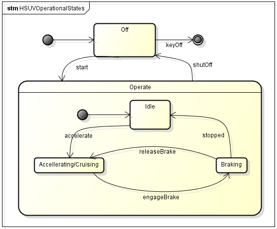 state machine diagram visio